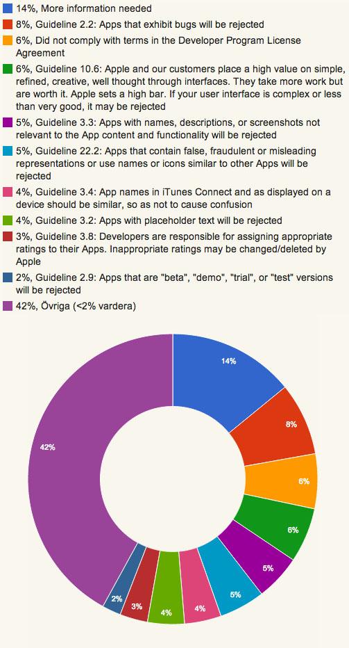 10-vanligaste-avslagen-appstore