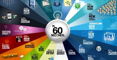 Internet på 60 sekunder