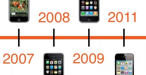 iPhones historia